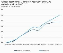 Chart 1 Global Gdp Carbon Emissions Decoupling Citizens