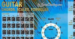Guitar Chords Chart Pdf Printable Poster And Wallpaper