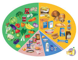 Eating A Healthy Diet British Lung Foundation