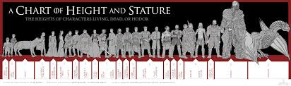 Game Of Thrones A Chart Of Height And Stature Visual Ly