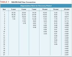 macrs 7 year solved able 1 macrs half year convention depreciation rat