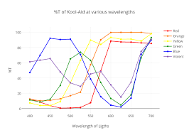 Kool Chart T Of Kool Aid At Various Wavelengths Line Chart Made By