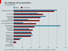 challenges for human resource management and global business the nature of the worker hr