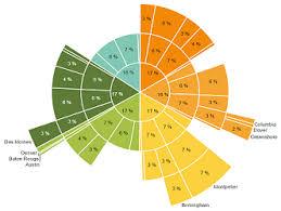 Dundas Bi Product Features Dundas Data Visualization