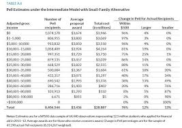 Fafsa Family Size And Income Chart Simplifying Federal Student Aid A Closer Look At Pell