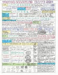 calculus review sheet vector calculus cheat sheet ap calculus ab pinterest vector