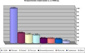 Влияние транспорта на окружающую среду Рефераты ru