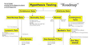 The History Of The Hypothesis Testing Flow Chart Isixsigma