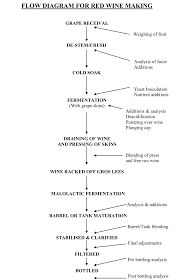 Wine Production Flowchart In 2019 Wine Making Process