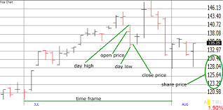 How To Understand Stock Charts Stock Price Chart Explained Sharesexplained Com