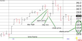 Stock Price Chart Explained Sharesexplained Com