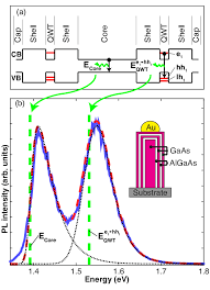 a schematic of the band structure of a nanowire taken along a line a schematic of the band structure of a nanowire taken along a line perpendicular to and intersecting the nanowire axis