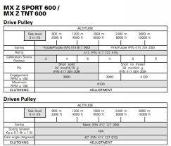 Ski Doo Jetting Chart 2012 500ss Settings For The Black Hills Rev Xp Xs