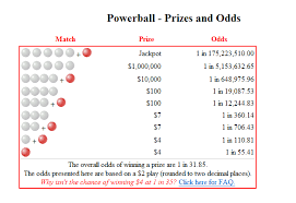 Powerball Winning Chart Winning Powerball Numbers For November 28 Whnt Com
