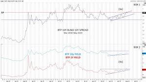 Spread Btp Bund Is This Time Different Marketplus