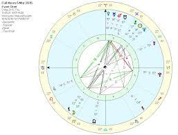 Full Moon In Virgo 2015 Cats Cradle Lua Astrology