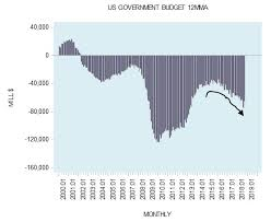 Growth Of Us Government Chart Tax Cuts Without Government Spending Cuts Wont Bring