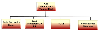 Organization Chart For Armament And Electronics Maintenance