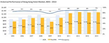 Hnn Hong Kong Hotels Hold Steady Performance