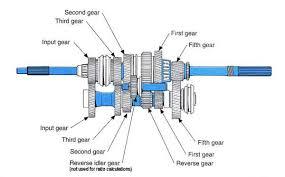 Standard Gear Ratios Calculator