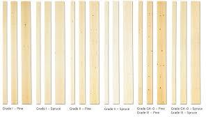 Wood Grades Swedish Wood