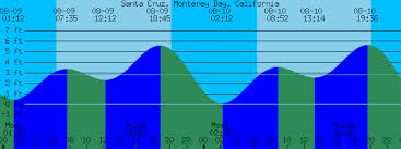 Santa Cruz Monterey Bay California Tide Prediction And