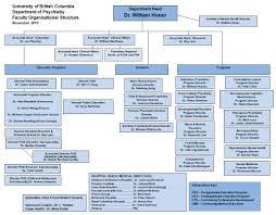 Org Chart November 19 2015