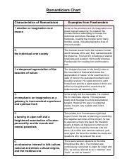 Romanticism Chart Pdf Romanticism Chart Characteristics Of