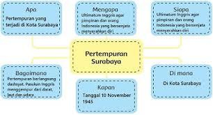 Apakah yang dimaksud dengan individu, habitat, populasi, komunitas dan ekosistem? Kunci Jawaban Tema 2 Kelas 6 Subtema 2 Halaman 45 46 48 49 50