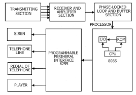microprocessor based home security system electronics project block diagram of microprocessor based security system