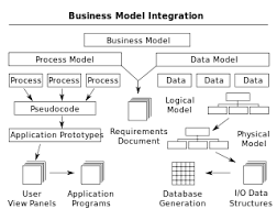 what is a business model business process modeling wikipedia