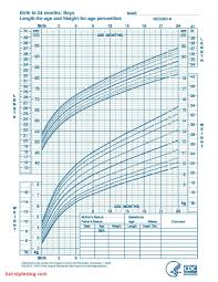 Infant Boy Growth Chart Weight Studious Baby Height Weight Chart Calculator Kids Growth