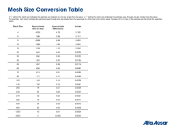 Grit Size Conversion Chart Mesh Size Conversion Table Alfa Aesar