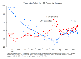 Reagan Approval Rating Chart Gop To Romney Youre No Reagan Politico