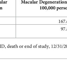 Macular Degeneration Chart Study Cohort Flow Chart Age Related Macular Degeneration