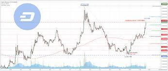 Cryptocurrency Gpu Dash Cryptocurrency Price Chart