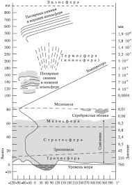 Реферат Воздушная оболочка Земли ru В зависимости от плотности состава и свойств газов атмосферу разделяют на пять концентрических слоев рис 34