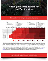 Final Tier 4 Engines A Visual Guide To Regulations Ck Power
