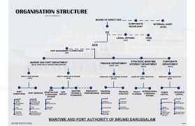 Port Authority Org Chart Maritime And Port Authority Of Brunei Darussalam