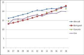 Fetal Kidney Measurement In 26 39 Weeks Gestation In Normal