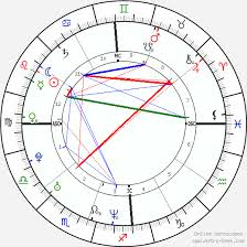 Ryan Reynolds Birth Chart Charlize Theron Birth Chart Horoscope Date Of Birth Astro
