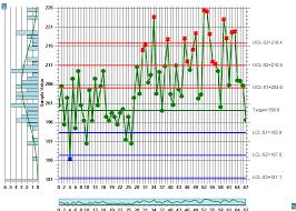 Levy Jenning Chart Levey Jennings Chart Spc Charts Online