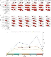 early bursts of diversification defined the faunal colonization of land nature ecology evolution