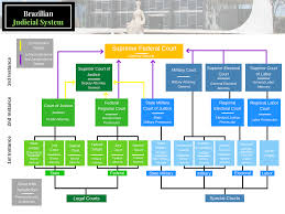 Indian Jurisdiction Chart Indian Court System Flow Chart Example
