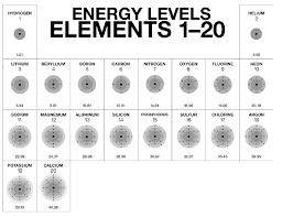 Bohr Rutherford Diagrams Lewis Dot Diagrams 8th Grade