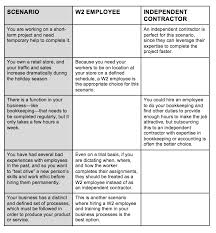 Differences Employee Independent Contractor Mesmerizing 48 Vs W48 Employee Which Is Better For Your Business