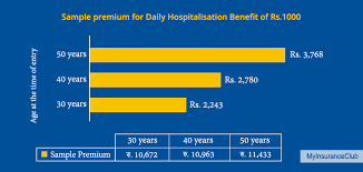 Because an lic health policy will give you freedom from huge medical losses. Lic Jeevan Arogya Plan Review Key Features Benefits