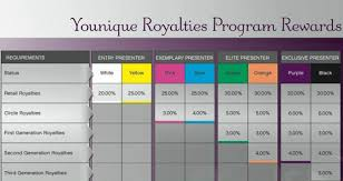 How To Make Money With Younique Make That Money Mama