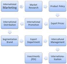 diploma in international marketing e learning  diploma in international marketing