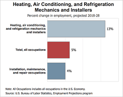 Hvac Learning Solutions Chart Hvac Careers Outlook Salary Requirements